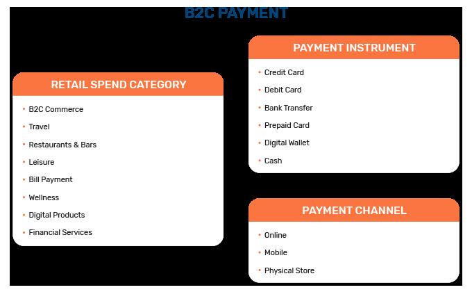 B2C Payment