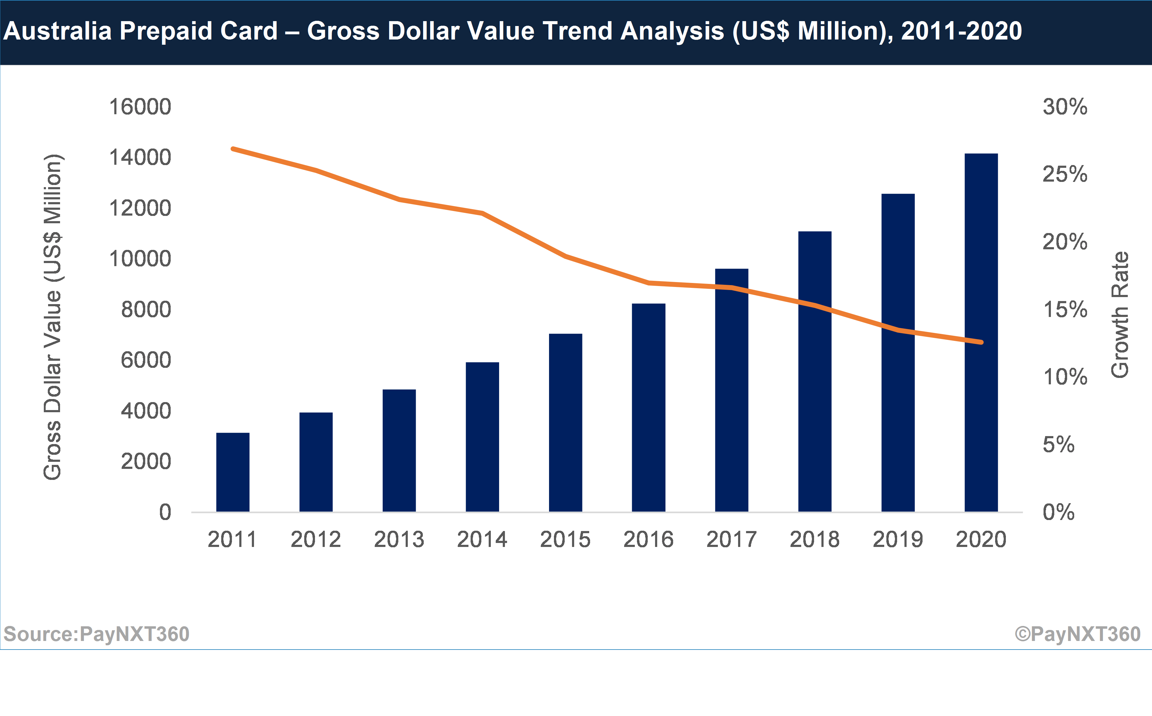Australian prepaid card market to reach USD 14 billion by 2020; travel cards expected to post strong growth